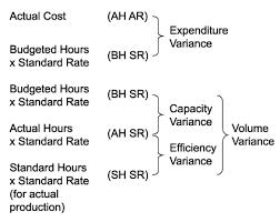 Standard Costing Formula Chart 75 Curious Standard Costing Formula Chart