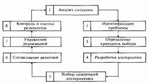 Реферат Параметры и условия обеспечения эффективности  Наиболее целостное и наглядное представление о процессе принятия решений дает схема отражающая его основные стадии и порядок их следования рис 1 1