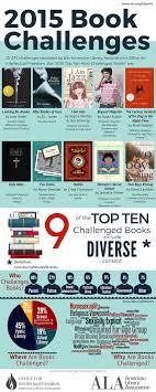 Florida Books Of University Banned - 2016 North Bbw Libguides Week At