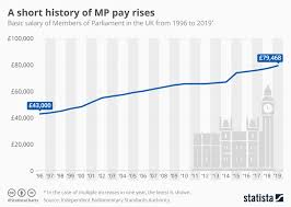 Presidential Salary History Chart Chart A Short History Of Mp Pay Rises Statista