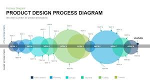 Design Process Chart Product Design Process Diagram Powerpoint Template And Keynote