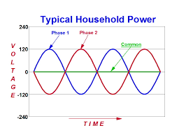 what you might want to know about electricity before you talk to normal 2 phased household power