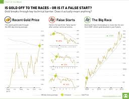 Gold 200 Day Moving Average Chart Visual Capitalist
