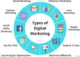 What is Digital Marketing & Types of Digital Marketing (2021)