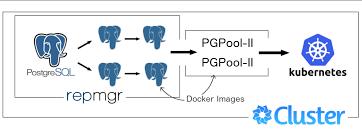 Postgresql Chart Forming A Postgresql Cluster Within Kubernetes By Dmitriy
