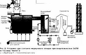 Курсовая работа Утилизация и переработка медицинских отходов  Курсовая работа Утилизация и переработка медицинских отходов ru