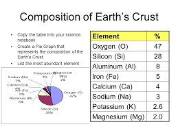 5 position of earth s crust