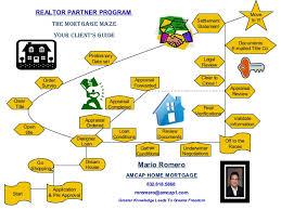 Realtor Flow Chart Realtor Partner Client Transaction Flow Chart