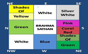 Vastu Colour Chart Vastu Colors For Home Panchsheel Group