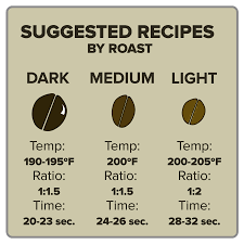 Pour Over Coffee Ratio Chart How To Brew Dark Medium And Light Roast Coffees Clive Coffee