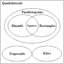 Venn Diagram Of Quadrilaterals Easily Solve Math Solving Online Venn Diagram Of Quadrilaterals
