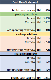 Template For Statement Of Cash Flows Budget 101 How To Create A Personal Cash Flow Statement