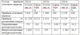 Проблемы распределения прибыли на примере фирмы Самал г  В 2013 г она резко снижается но уже в 2014 г снова возрастает но из за того что внереализационные доходы превышают расходы прибыль отчетного периода