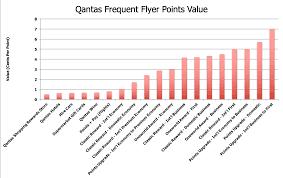 How To Redeem Qantas Points Effectively Australian
