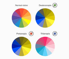 Color Contrast Combination Chart How To Use Color Blind Friendly Palettes To Make Your Charts