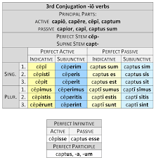 Latin 3rd Conjugation Chart 3rd Conjugation Io Verbs Dickinson College Commentaries