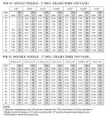 Rain Bird Spray Nozzle Flow Chart Brass Range Nozzle For Impact Sprinkler 10 Pack