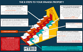 In Buy 9 Your Spain The Steps How To - Property Spanish