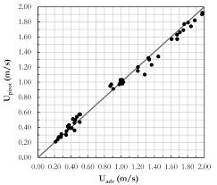 Pitot Pressure Flow Chart An Alternative Method For Measuring Velocities In Open