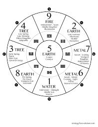 Universal Chart