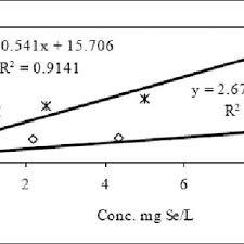 Metal Precipitation Chart Ph Ranges For Metal Precipitation With Naoh 6 Download