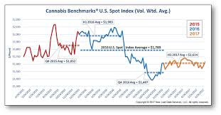 Cannabis Wholesale Prices Have Dropped But Markets Are More