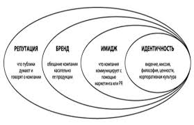 Курсовая работа Корпоративный имидж ru Рисунок1 1 Структура репутации компании