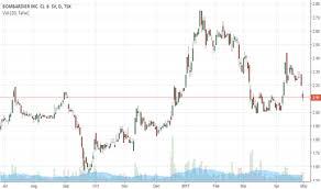 Bombardier Tradingview