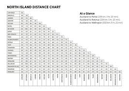 Driving Distance Chart Distance Charts Whats Hot New Zealand