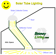 6 Solar Light Pipes Designed To Conserve Energy Green Diary Green Solar Light Pipes