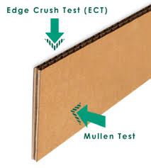 Corrugated Strength Chart Ect Vs Mullen Test For Box Strength Stronger Corrugated