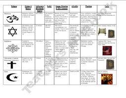 Ap World History Religion Chart Studies World Religions Homework Help