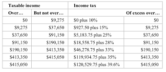 Solved Extra 4 3 Develop The Income Tax Calculator In Thi