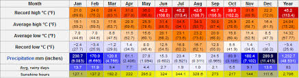 Turkey Weather Chart Marmaris Average Weather Marmaris Turkey