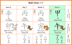 Year Of The Wood Horse 2014 Bazi Chart By Dato Joey Yap