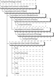 Birt Chart Engine Apioverview_1_29_1 Html