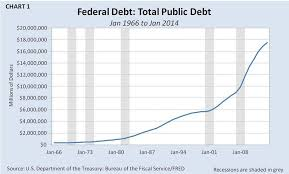 The U S Debt Why It Will Continue To Rise