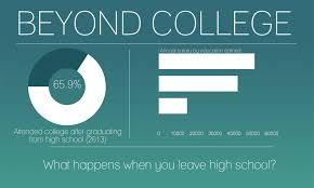 the rider online legacy hs student media beyond college beyond college alternatives to a university education