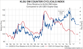 Stock Chart With News Overlay Counter Cyclical Stocks Are Making New Relative Lows Right