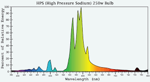 Kelvin To Nm Chart Whats The Difference Between Nanometers And Kelvin Dr Bulb