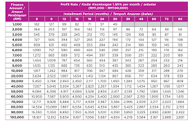 Easy Money Loan Chart Personal Financing Aeon Credit Service Malaysia