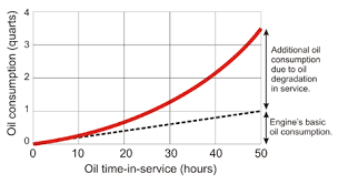 Engine Oil Consumption Chart Checking The Oil Dipstick