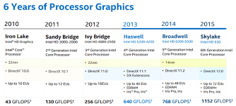 An Overview Of The 6th Generation Intel Core Processor