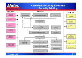 Printing Press Production Flow Chart Banking Cards And Emv