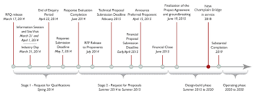 Infrastructure Canada - New Champlain Bridge - Project Timelines