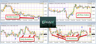 How To Use Multiple Time Frame Analysis In Your Forex