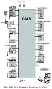 bmw e46 3 series central locking system Central Locking Wiring Diagram the bmw e46 central locking system wiring and circuit diagram show wiring diagram central locking saab 9-3
