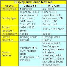 galaxy s4 screen size samsung galaxy s4 vs htc one battle between the two android based
