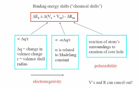 the atom like terms will not change and the binding energy shift will be determined by those terms that reflect the presence of neighbouring atoms