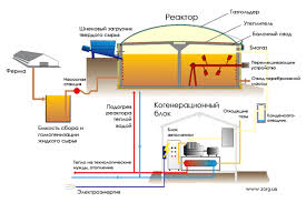 Биогазовые установки Реферат страница  Биогазовая установка